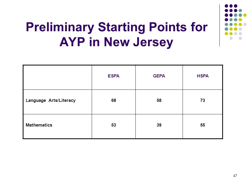 Preliminary Starting Points for AYP in New Jersey