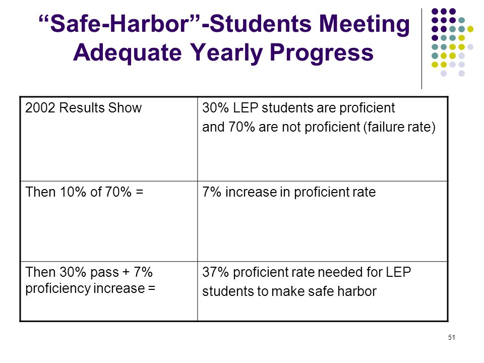 Safe-Harbor -Students Meeting Adequate Yearly Progress