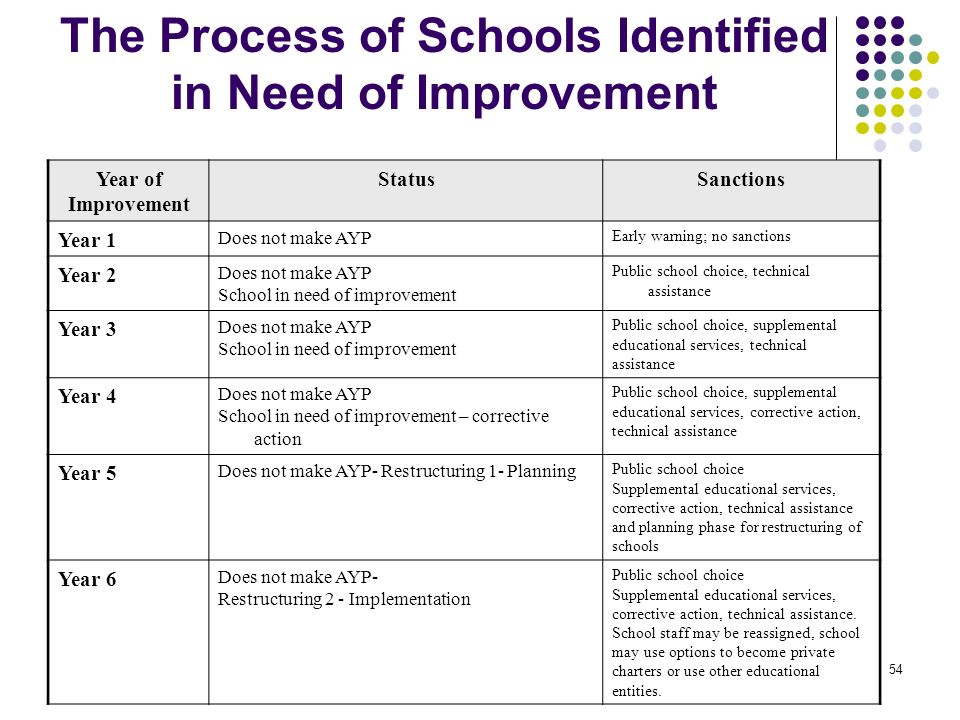 The Process of Schools Identified in Need of Improvement