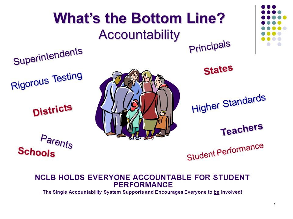 NCLB HOLDS EVERYONE ACCOUNTABLE FOR STUDENT PERFORMANCE