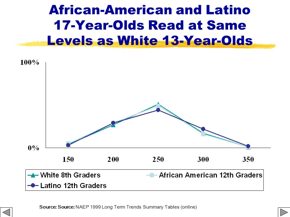 African-American and Latino 17-Year-Olds Read at Same Levels as White 13-Year-Olds