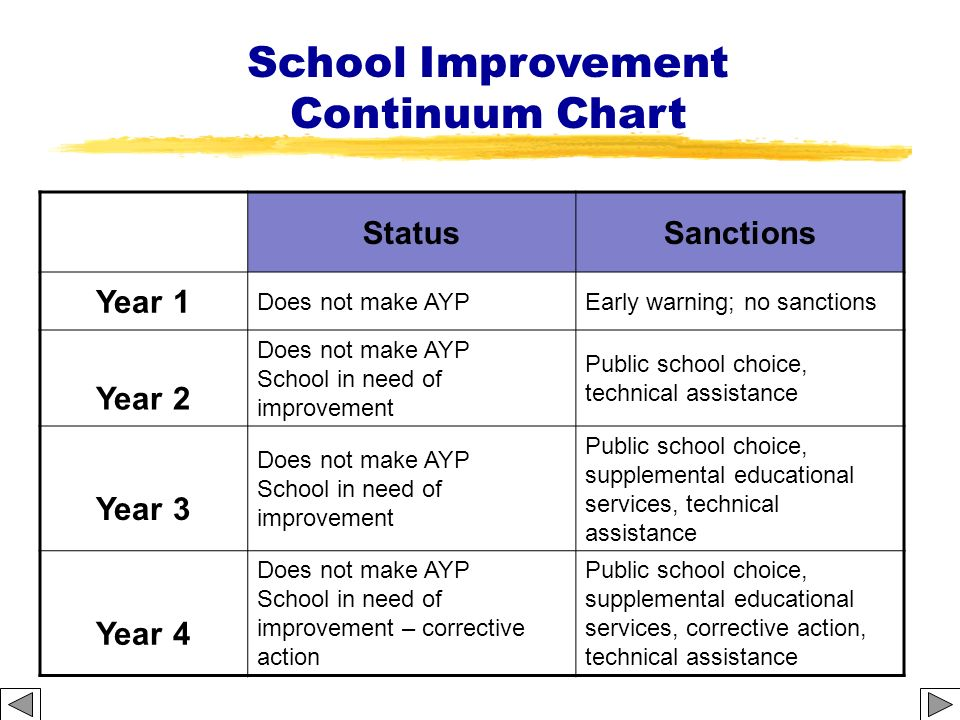 School Improvement Continuum Chart