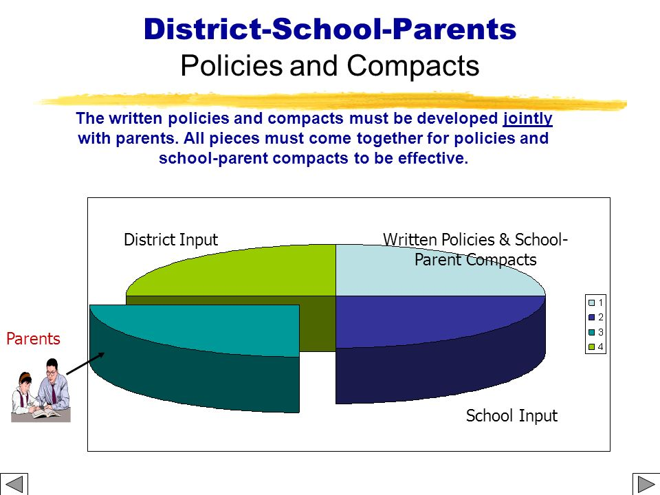 District-School-Parents Policies and Compacts