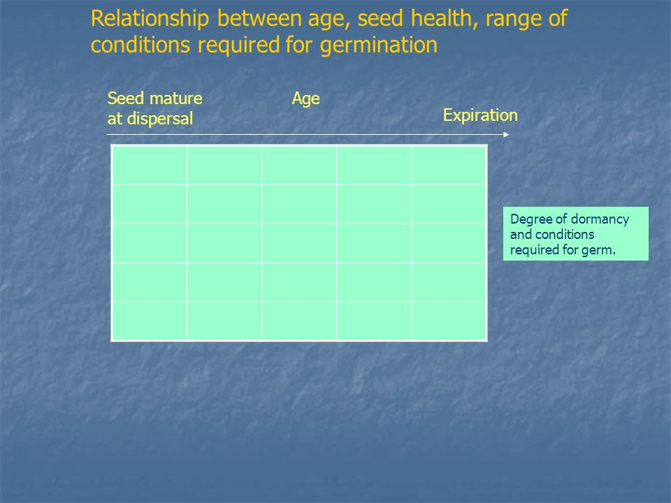 Relationship between age, seed health, range of conditions required for germination