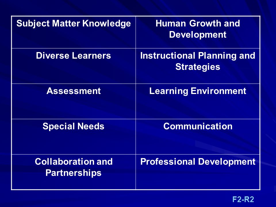 Subject Matter Knowledge Human Growth and Development