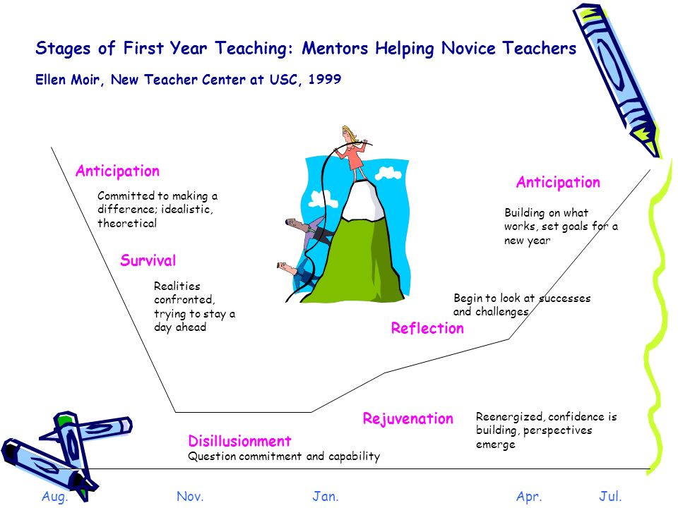 Stages of First Year Teaching: Mentors Helping Novice Teachers
