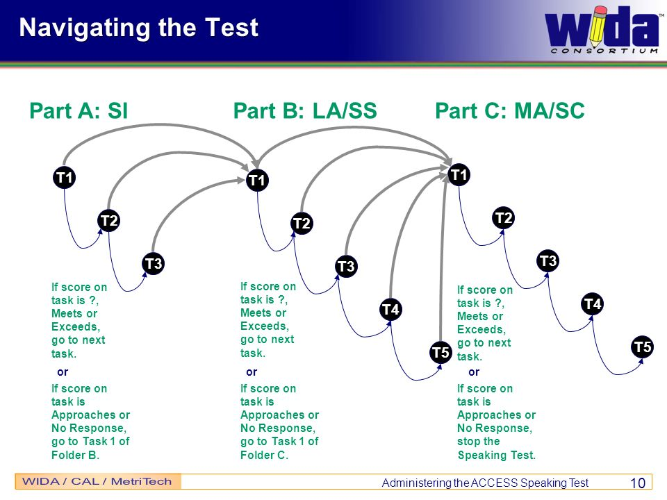 Navigating the Test Part A: SI Part B: LA/SS Part C: MA/SC T1 T1 T1 T2