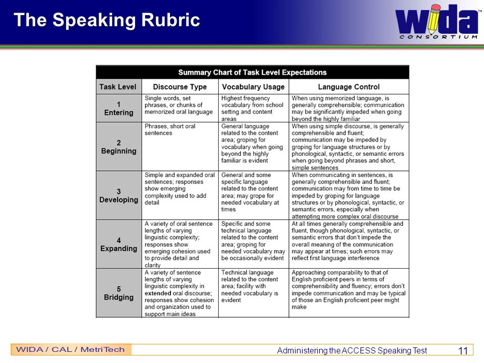 The Speaking Rubric