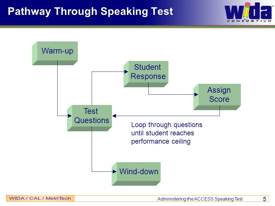 Pathway Through Speaking Test