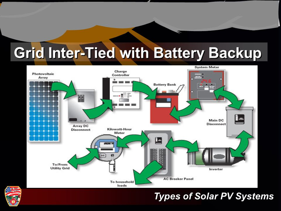 Grid Inter-Tied with Battery Backup