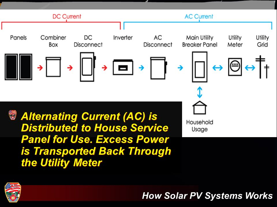 Alternating Current (AC) is Distributed to House Service Panel for Use
