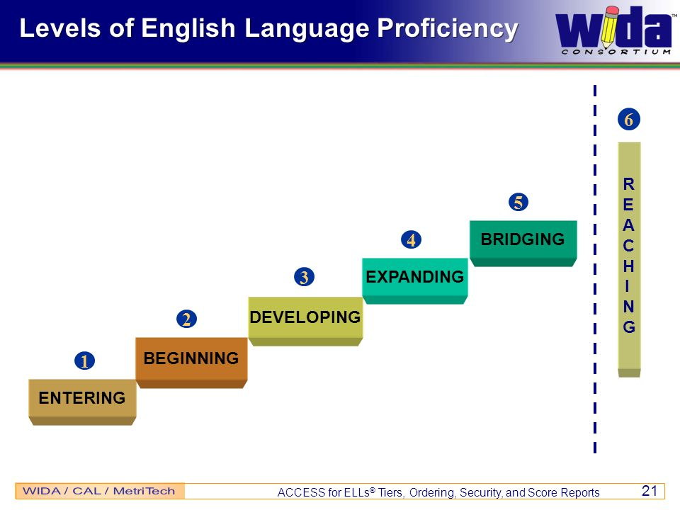 Levels of English Language Proficiency