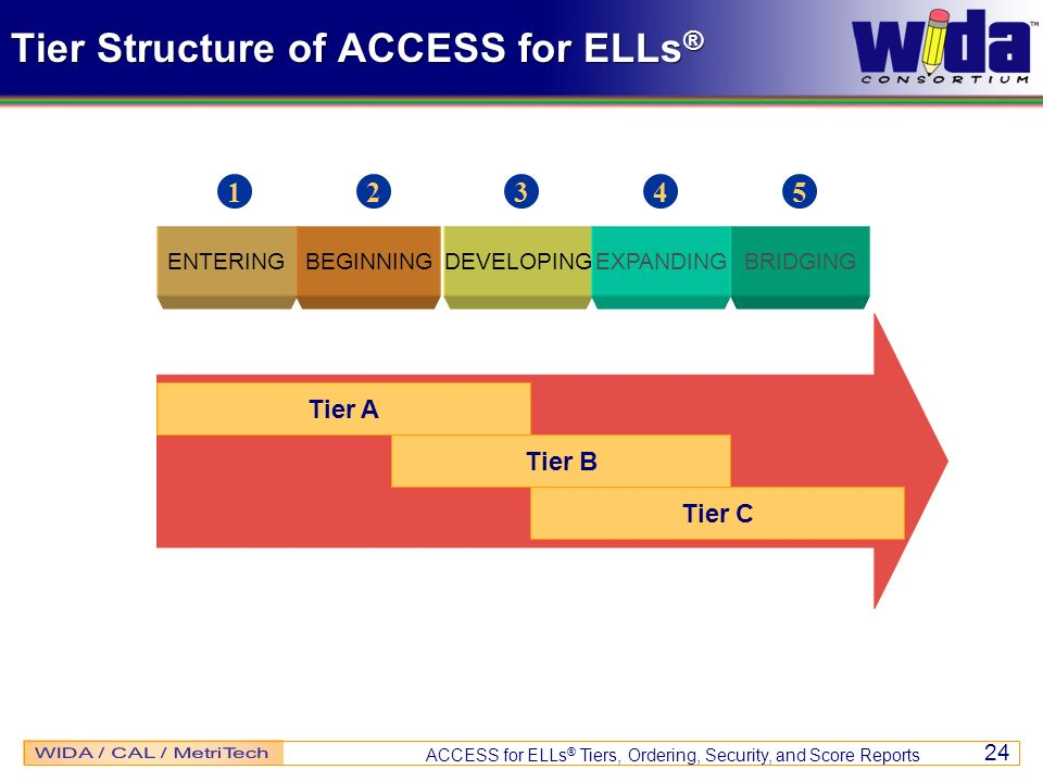 Tier Structure of ACCESS for ELLs®