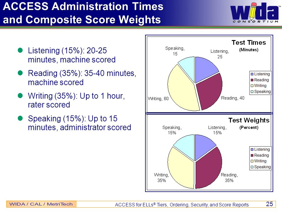 ACCESS Administration Times and Composite Score Weights