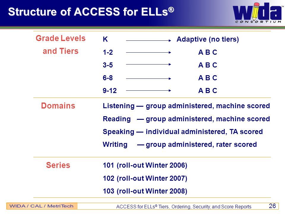 Structure of ACCESS for ELLs®