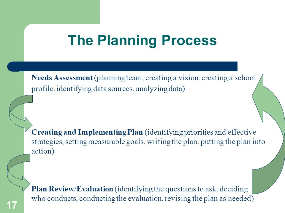 The Planning Process Needs Assessment (planning team, creating a vision, creating a school profile, identifying data sources, analyzing data)