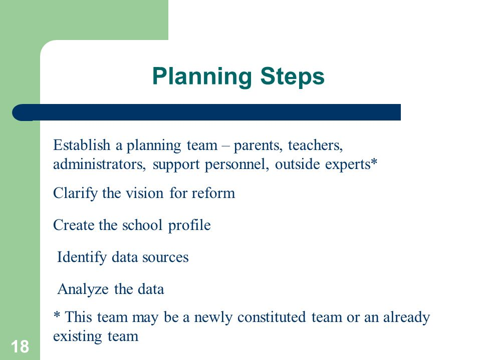 Planning Steps Establish a planning team – parents, teachers, administrators, support personnel, outside experts*