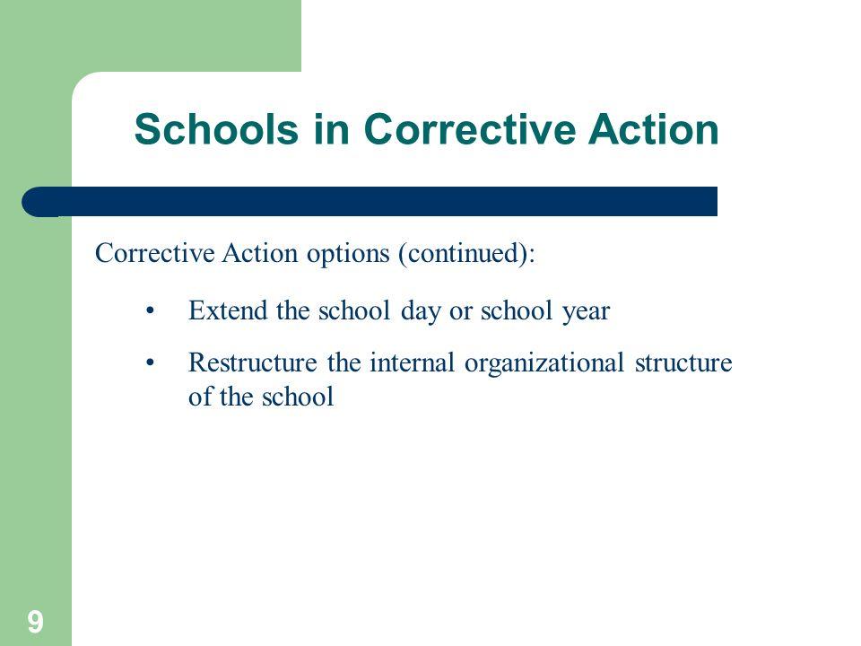 Schools in Corrective Action