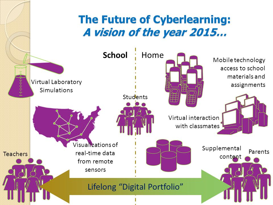 The Future of Cyberlearning: A vision of the year 2015…