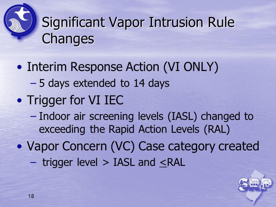 Significant Vapor Intrusion Rule Changes