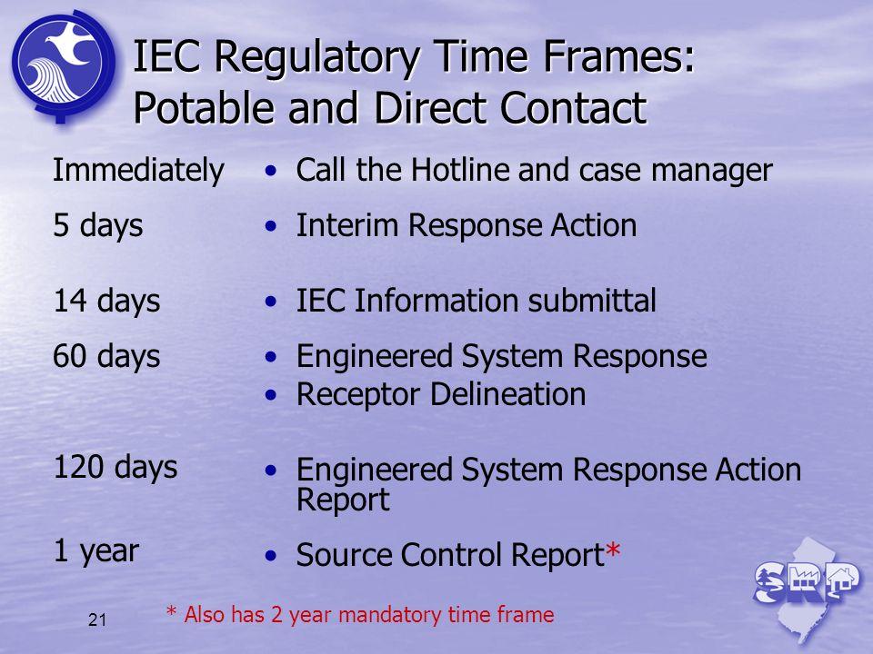 IEC Regulatory Time Frames: Potable and Direct Contact