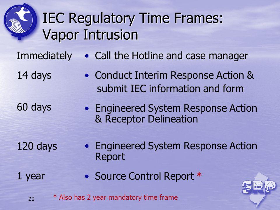 IEC Regulatory Time Frames: Vapor Intrusion