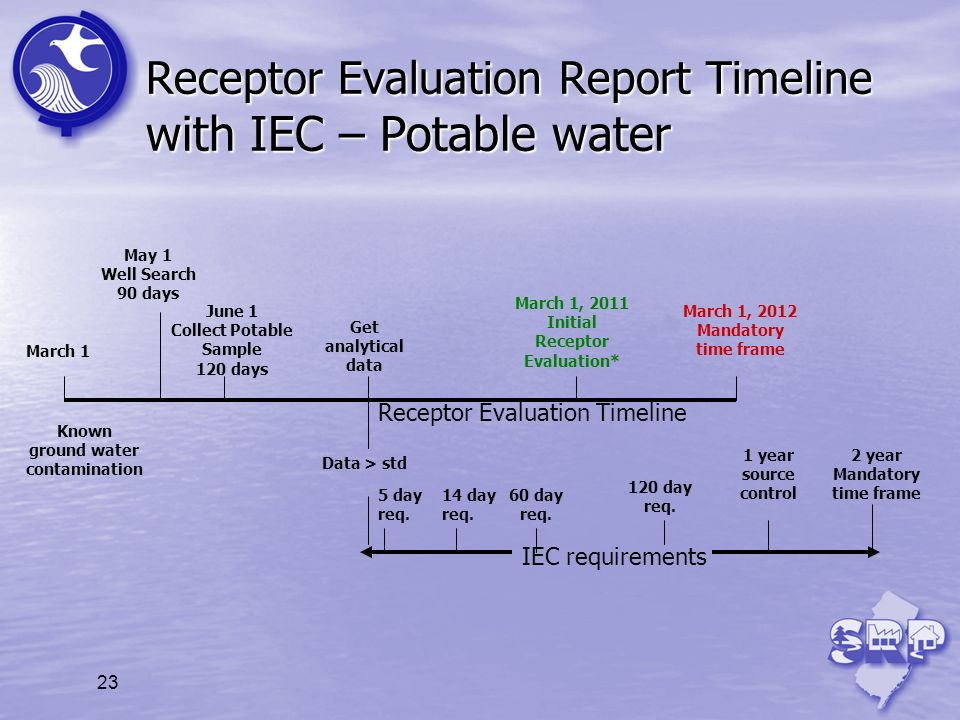 Receptor Evaluation Report Timeline with IEC – Potable water