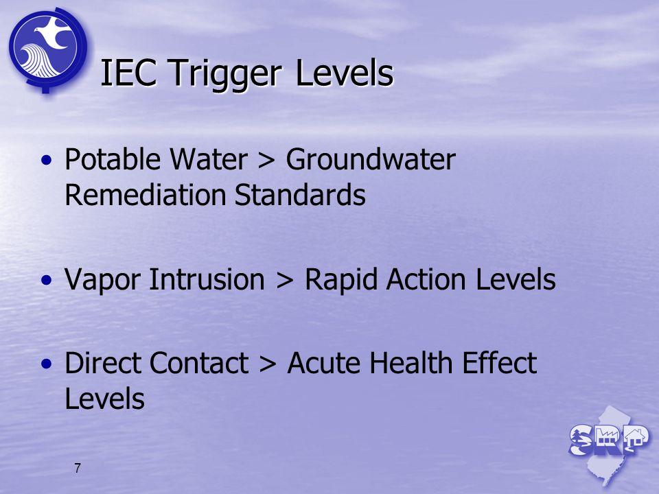 IEC Trigger Levels Potable Water > Groundwater Remediation Standards. Vapor Intrusion > Rapid Action Levels.