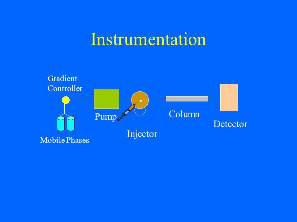Instrumentation Column Pump Detector Injector Gradient Controller •