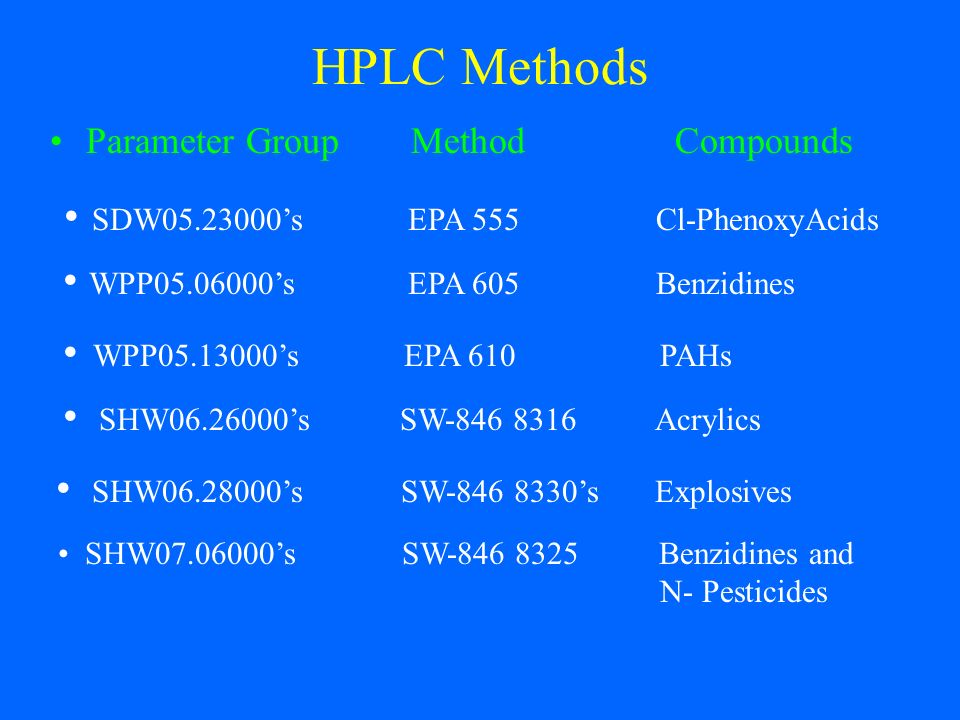 HPLC Methods SDW05.23000's EPA 555 Cl-PhenoxyAcids