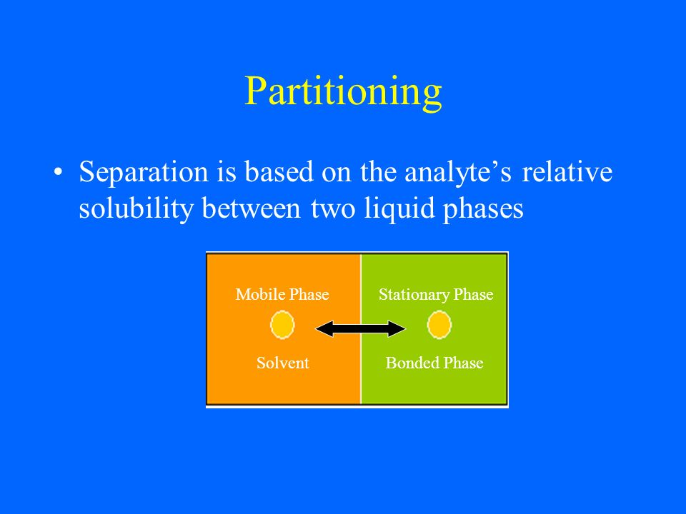 Partitioning Separation is based on the analyte's relative solubility between two liquid phases. Mobile Phase.