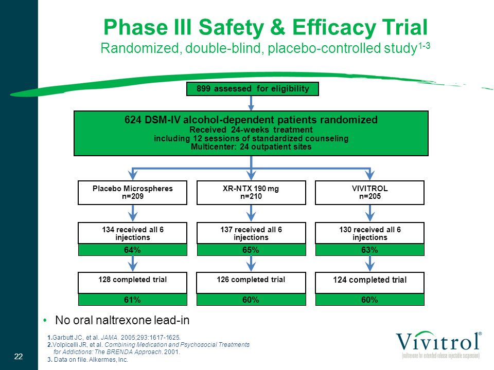 Phase III Safety & Efficacy Trial Randomized, double-blind, placebo-controlled study1-3