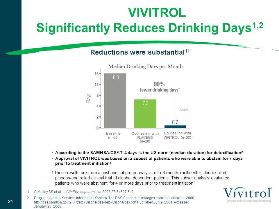 VIVITROL Significantly Reduces Drinking Days1,2