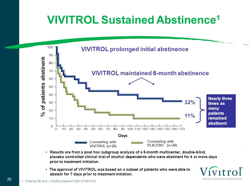 VIVITROL Sustained Abstinence1