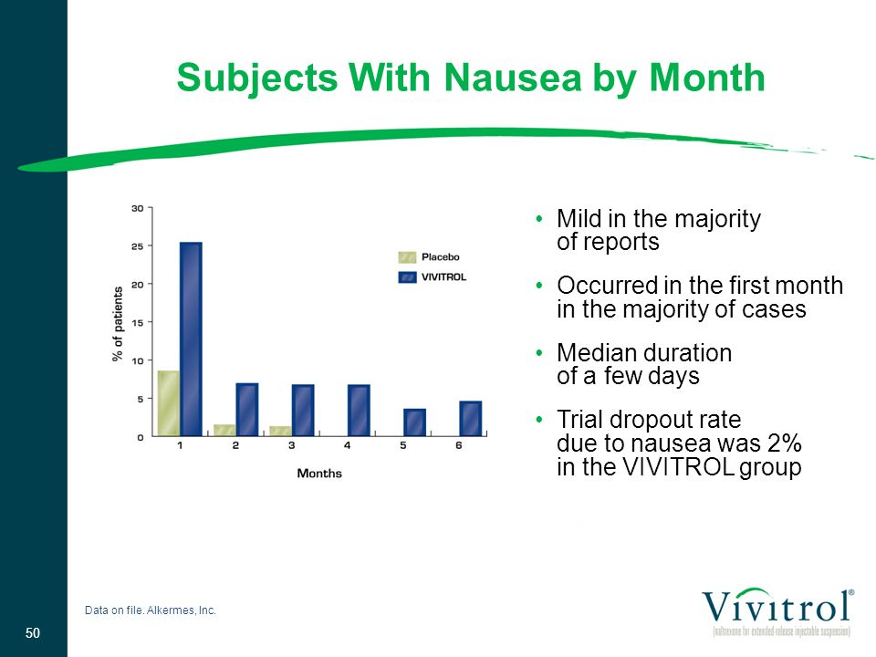 Subjects With Nausea by Month