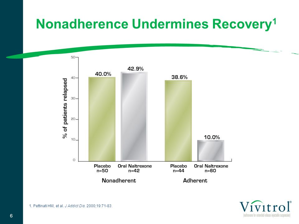 Nonadherence Undermines Recovery1