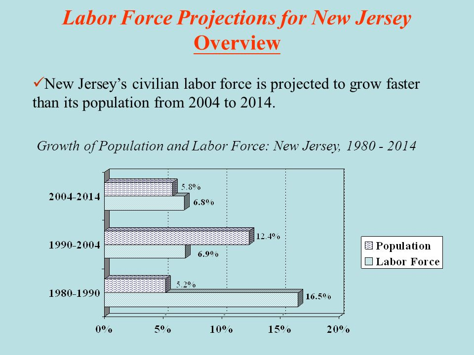 Labor Force Projections for New Jersey Overview