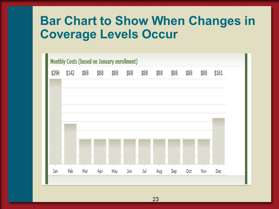Bar Chart to Show When Changes in Coverage Levels Occur