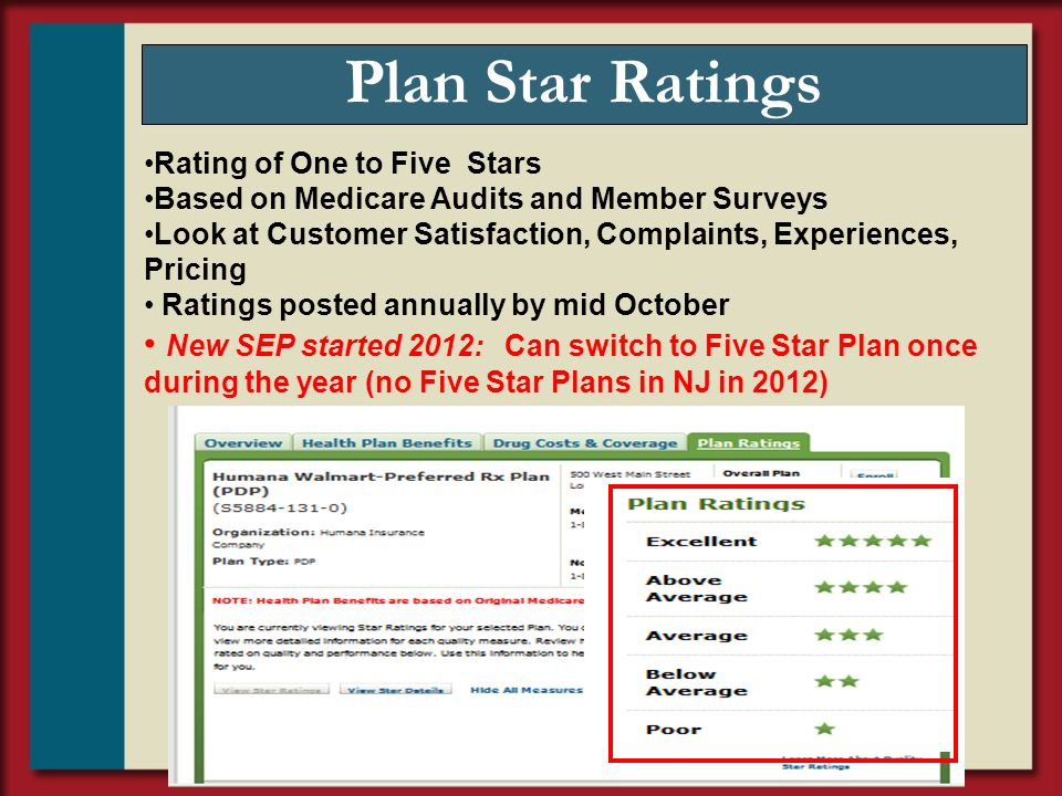 Plan Star Ratings Rating of One to Five Stars. Based on Medicare Audits and Member Surveys.