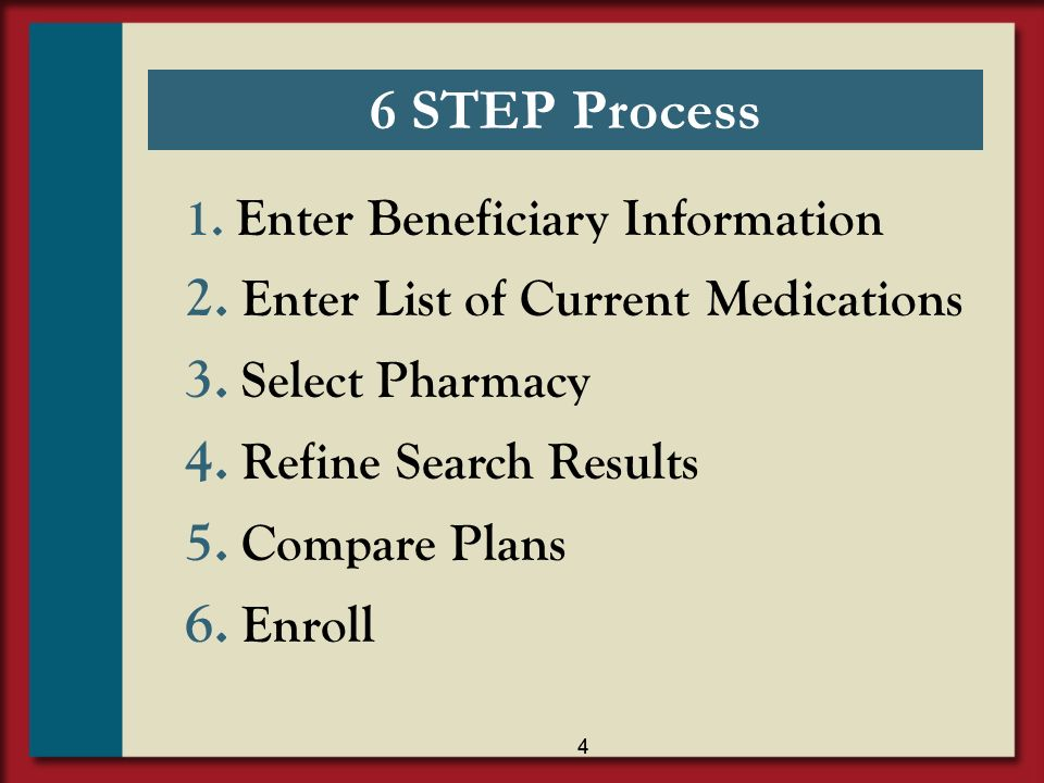 6 STEP Process Enter List of Current Medications Select Pharmacy