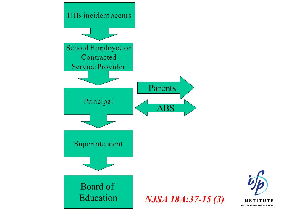 Parents ABS Board of Education NJSA 18A:37-15 (3) HIB incident occurs