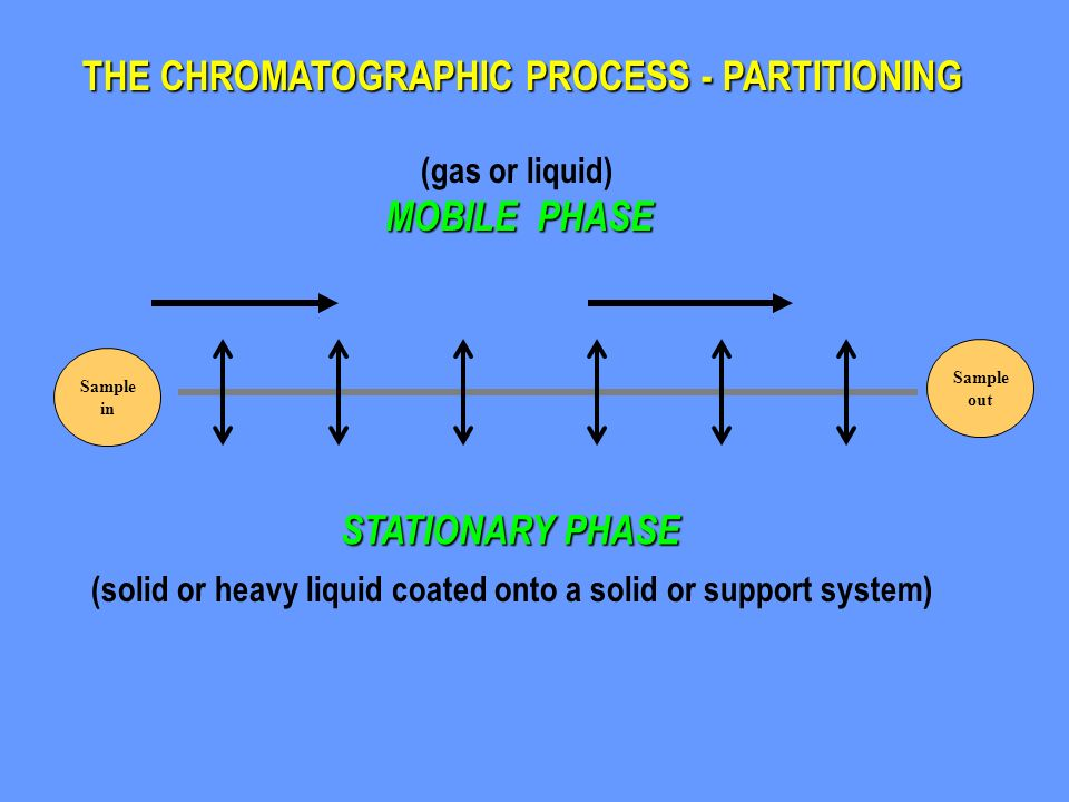 THE CHROMATOGRAPHIC PROCESS - PARTITIONING