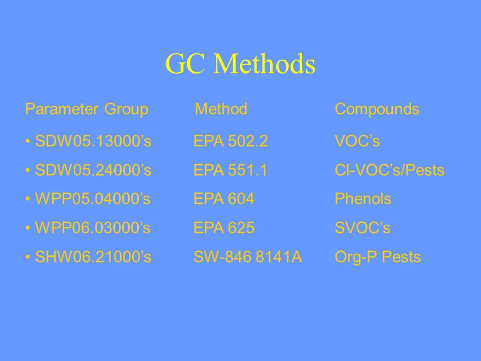 GC Methods Parameter Group Method Compounds