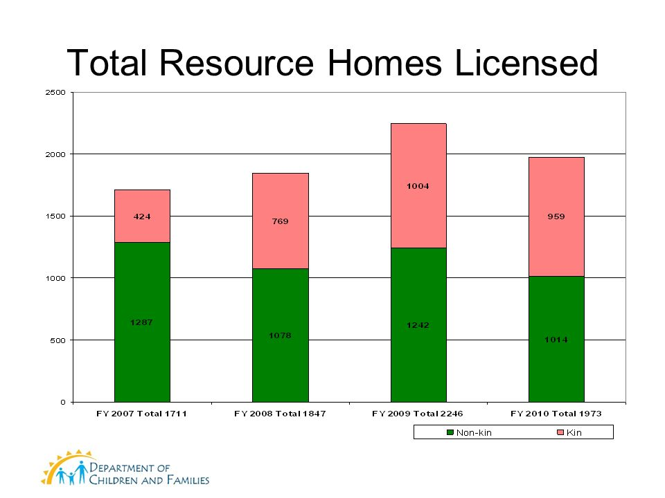 Total Resource Homes Licensed