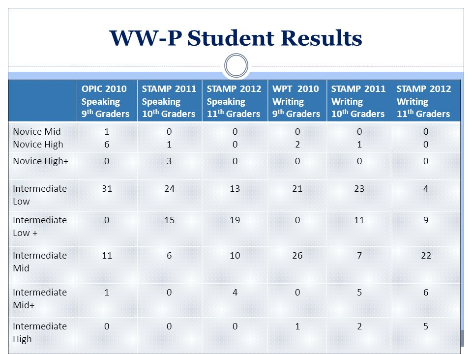 WW-P Student Results OPIC 2010 Speaking 9th Graders STAMP 2011