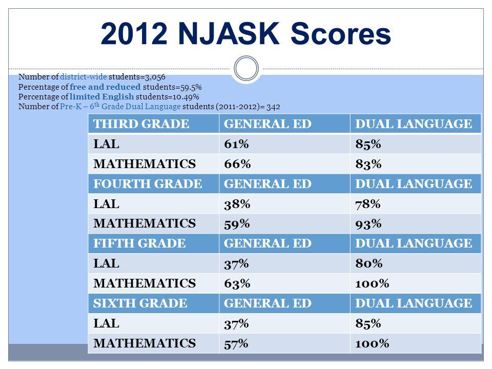 2012 NJASK Scores THIRD GRADE GENERAL ED DUAL LANGUAGE LAL 61% 85%