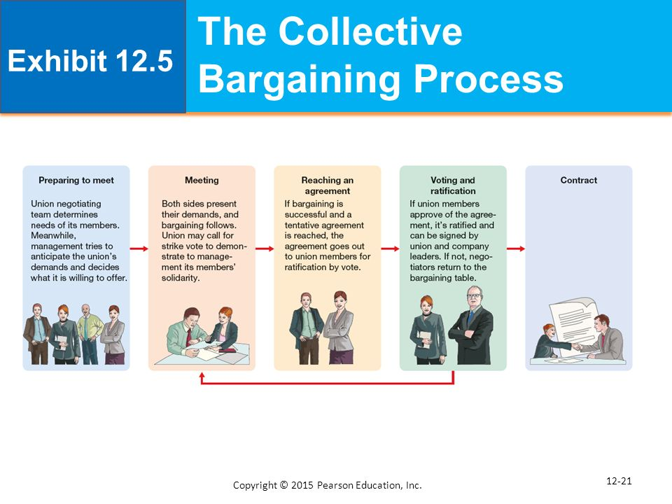 a case study of labor management collective bargaining Labor-management bargaining ethics: a transformational exercise for  my collective bargaining and labor economics  topic of labor-management bargaining.