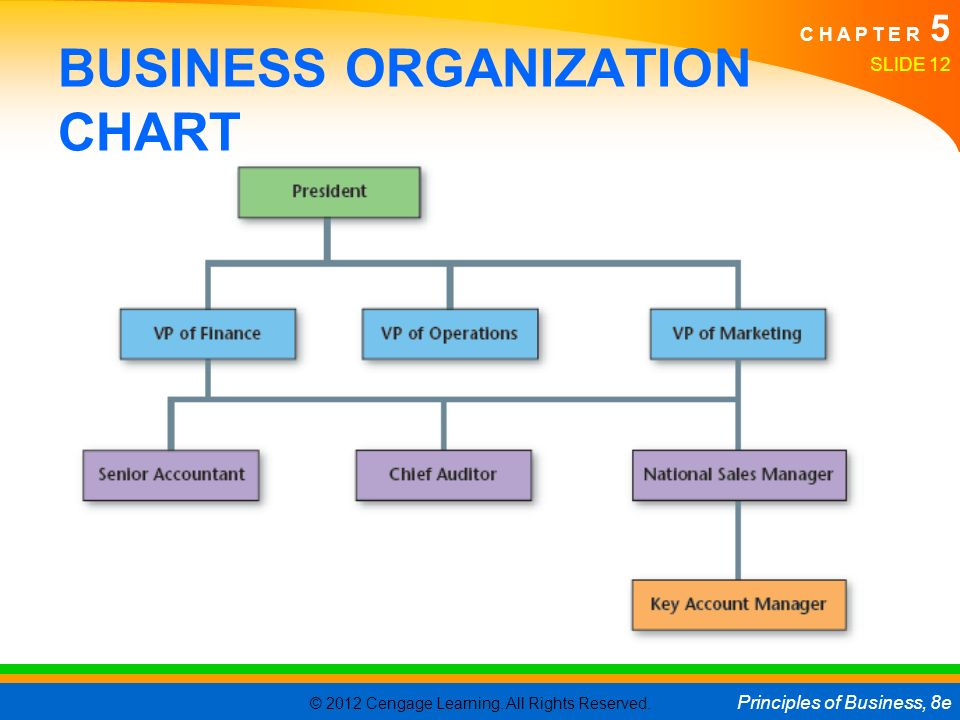 Business Organization  Business In The US Economy  Ppt Download