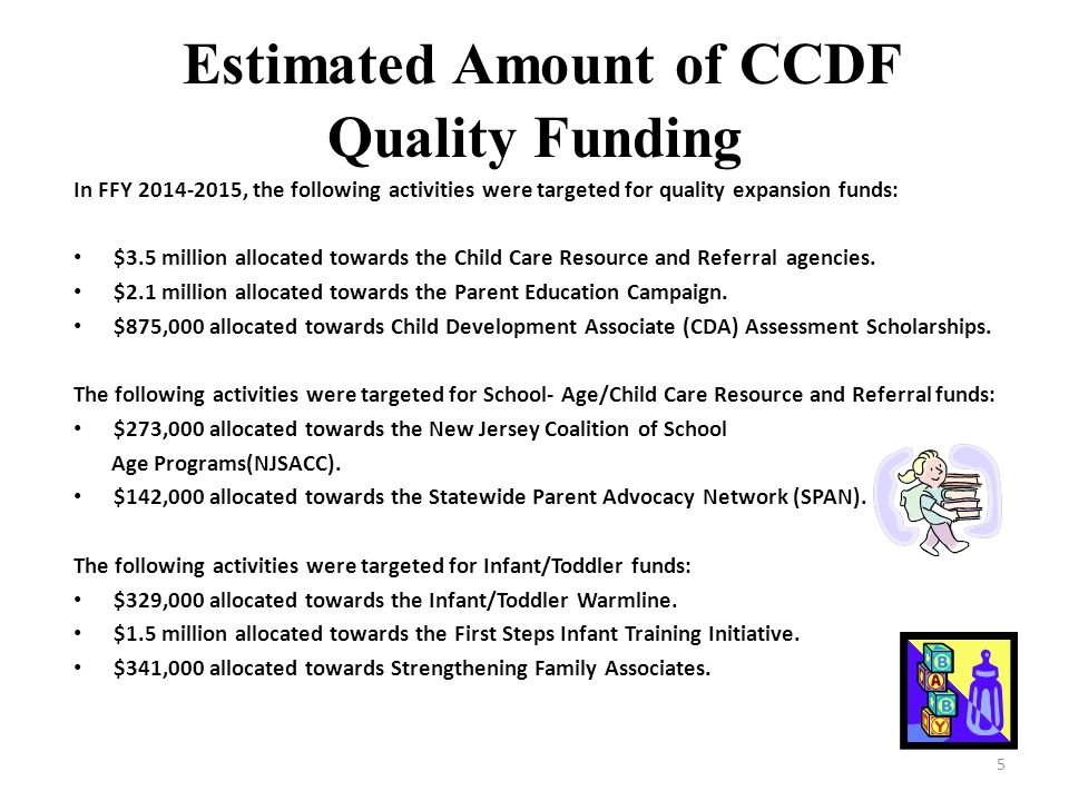 Estimated Amount of CCDF Quality Funding
