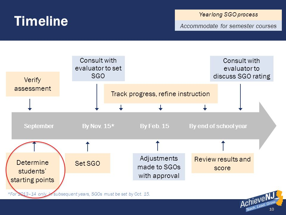 Timeline Consult with evaluator to set SGO